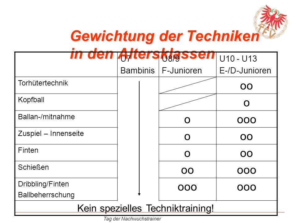 Tag der Nachwuchstrainer Gewichtung der Techniken in den Altersklassen U7 Bambinis U8/9 F-Junioren U10 - U13 E-/D-Junioren Torhütertechnik oo Kopfball