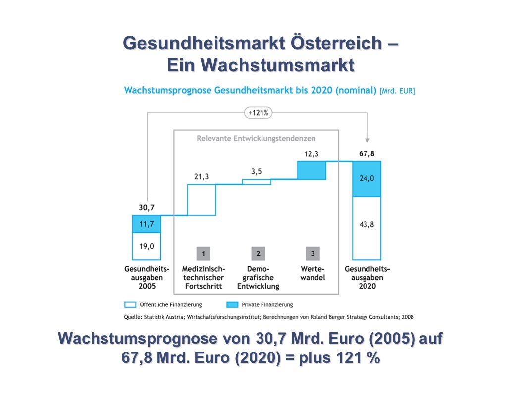 Gesundheitsmarkt Österreich – Ein Wachstumsmarkt Wachstumsprognose von 30,7 Mrd. Euro (2005) auf 67,8 Mrd. Euro (2020) = plus 121 %