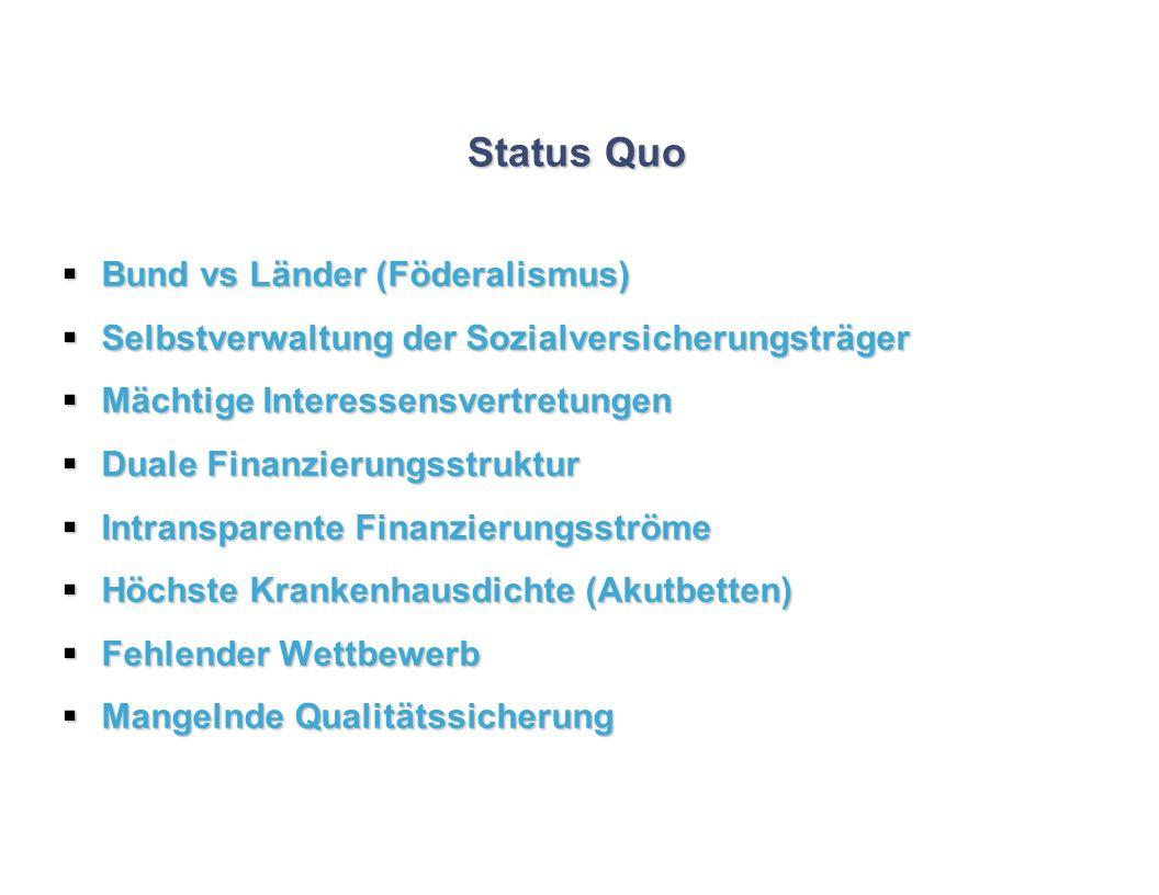 Status Quo Bund vs Länder (Föderalismus) Bund vs Länder (Föderalismus) Selbstverwaltung der Sozialversicherungsträger Selbstverwaltung der Sozialversi