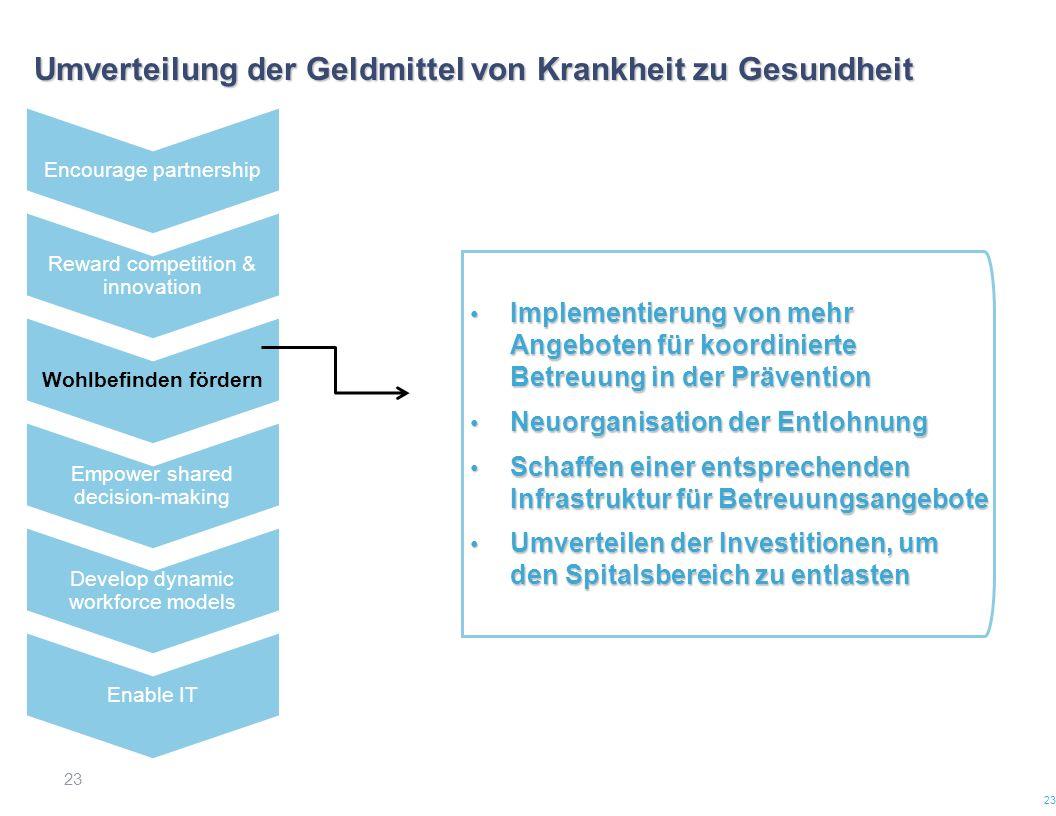 23 Umverteilung der Geldmittel von Krankheit zu Gesundheit 23 Implementierung von mehr Angeboten für koordinierte Betreuung in der Prävention Implemen