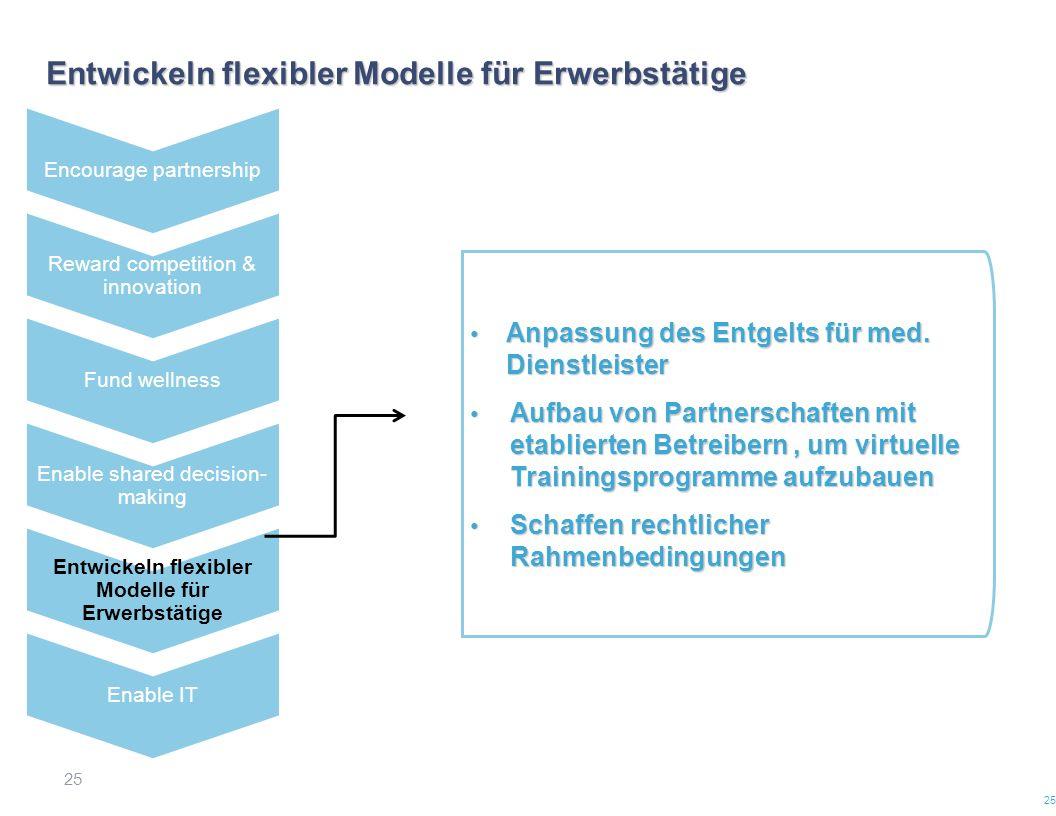 25 Entwickeln flexibler Modelle für Erwerbstätige 25 Anpassung des Entgelts für med. Dienstleister Anpassung des Entgelts für med. Dienstleister Aufba