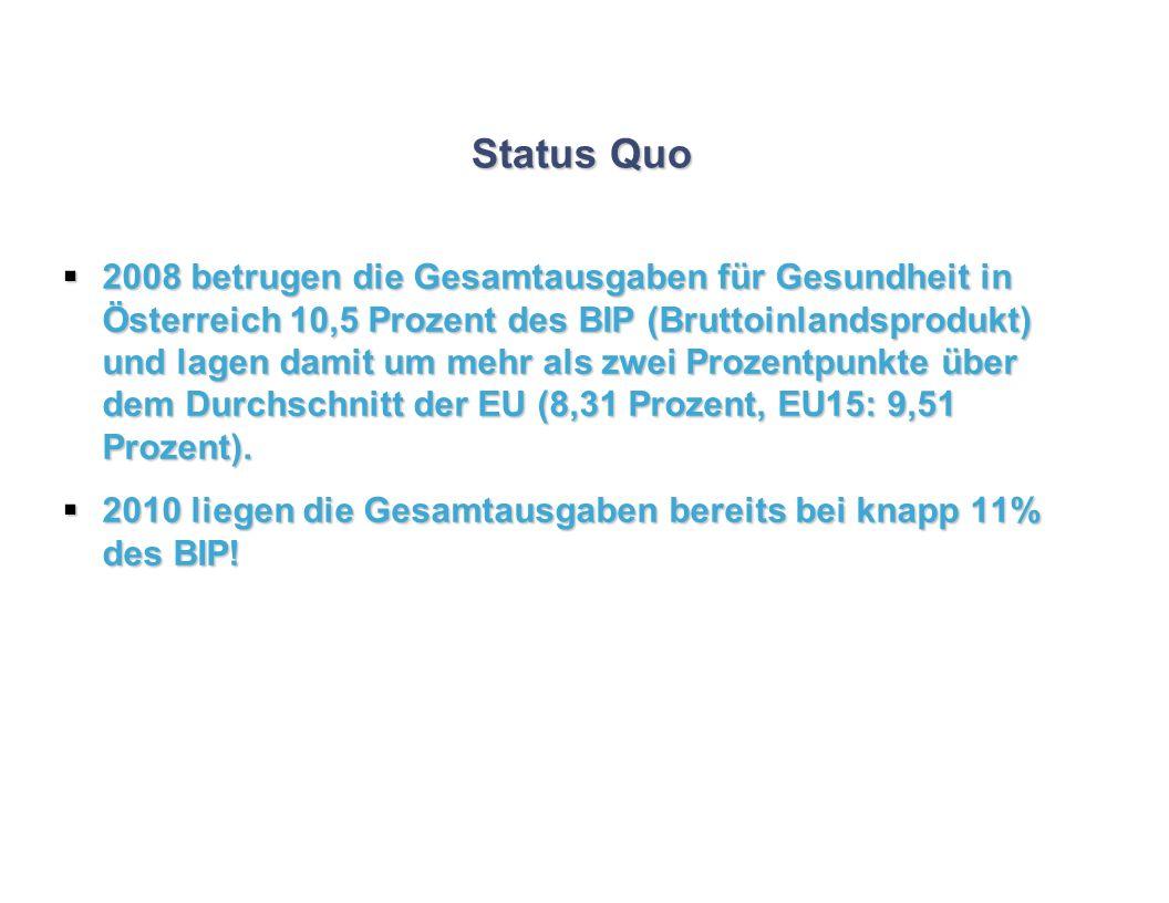 Status Quo 2008 betrugen die Gesamtausgaben für Gesundheit in Österreich 10,5 Prozent des BIP (Bruttoinlandsprodukt) und lagen damit um mehr als zwei