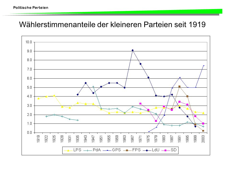 Politische Parteien Wählerstimmenanteile der kleineren Parteien seit 1919