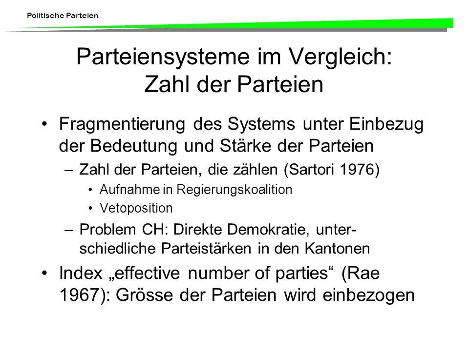 Politische Parteien Parteiensysteme im Vergleich: Zahl der Parteien Fragmentierung des Systems unter Einbezug der Bedeutung und Stärke der Parteien –Z