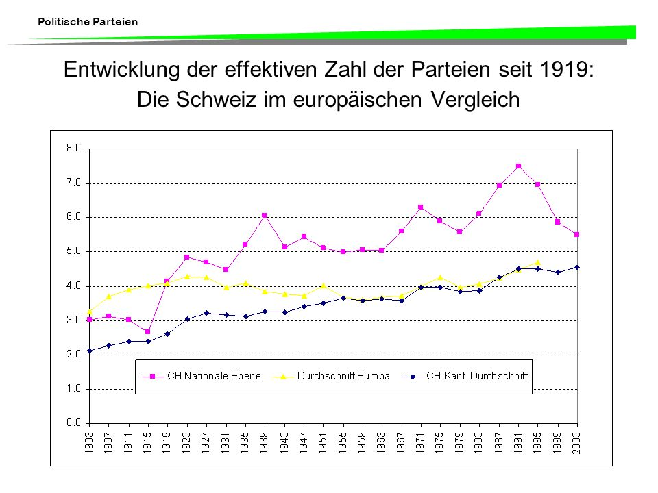 Politische Parteien Entwicklung der effektiven Zahl der Parteien seit 1919: Die Schweiz im europäischen Vergleich