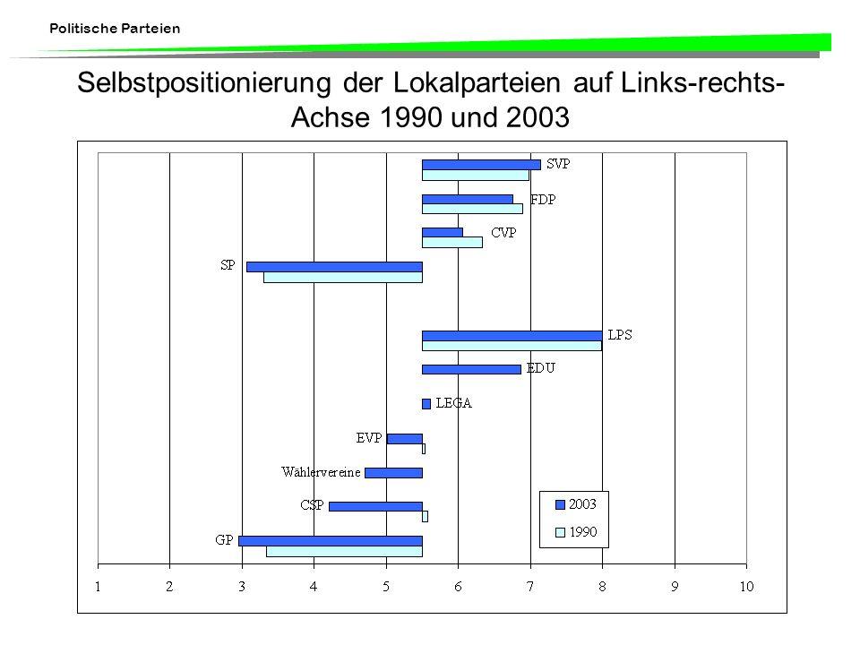 Politische Parteien Selbstpositionierung der Lokalparteien auf Links-rechts- Achse 1990 und 2003