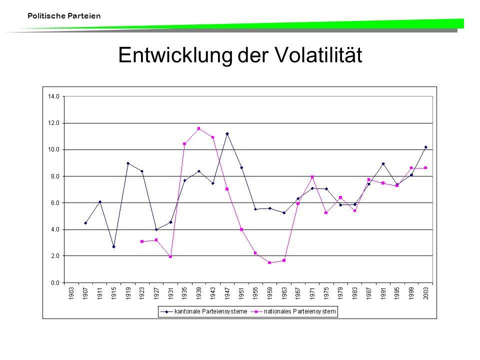 Politische Parteien Entwicklung der Volatilität