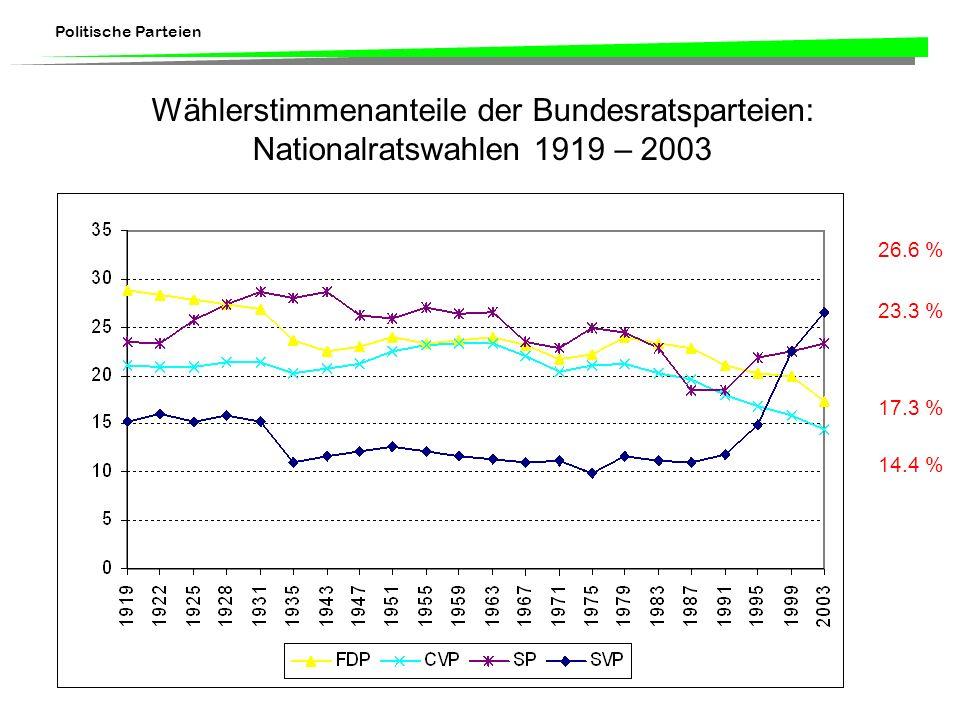 Politische Parteien Wählerstimmenanteile der Bundesratsparteien: Nationalratswahlen 1919 – 2003 26.6 % 23.3 % 17.3 % 14.4 %