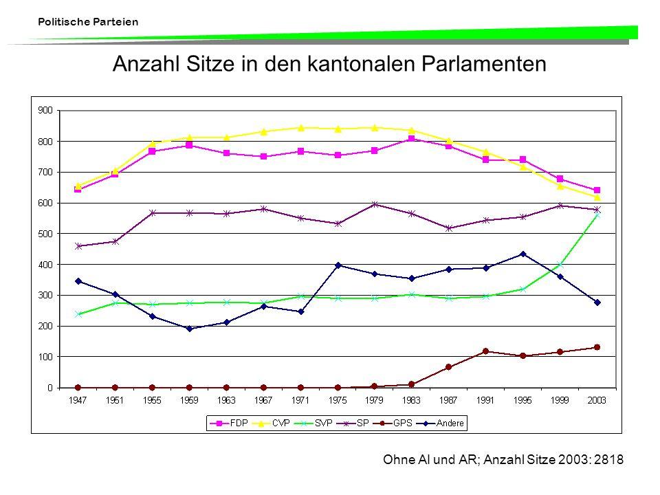Politische Parteien Anzahl Sitze in den kantonalen Parlamenten Ohne AI und AR; Anzahl Sitze 2003: 2818