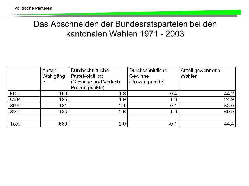 Politische Parteien Das Abschneiden der Bundesratsparteien bei den kantonalen Wahlen 1971 - 2003