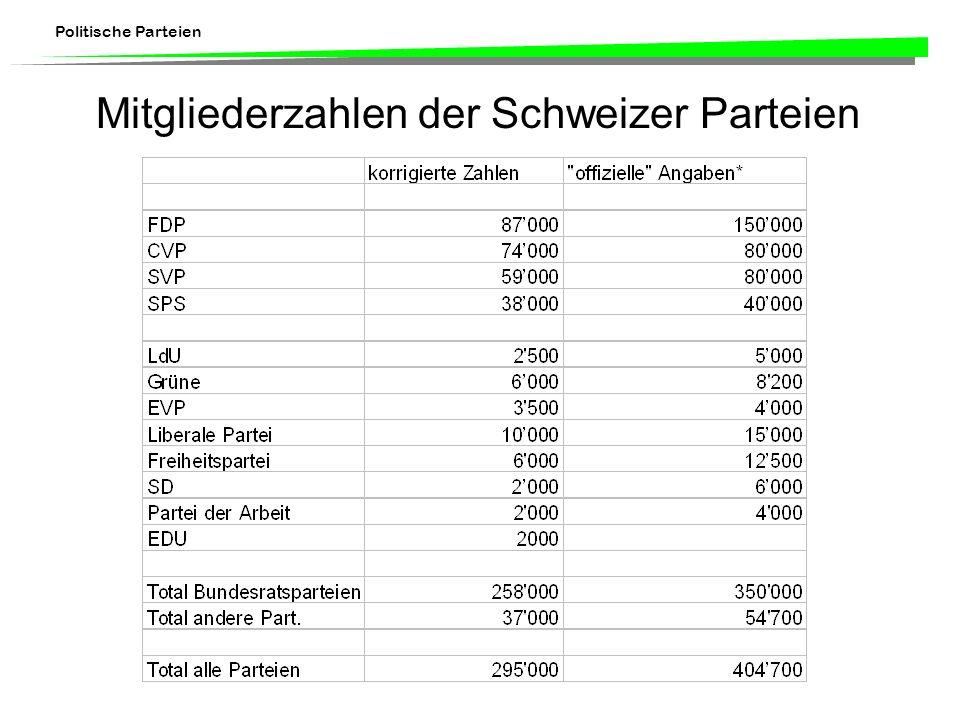 Politische Parteien Mitgliederzahlen der Schweizer Parteien