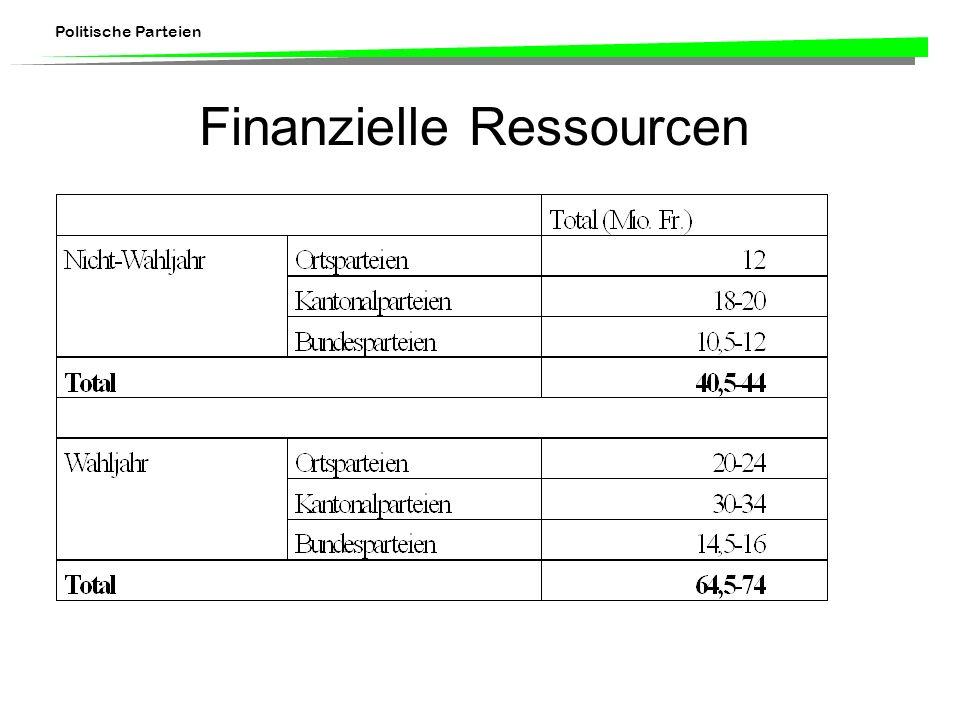 Politische Parteien Finanzielle Ressourcen