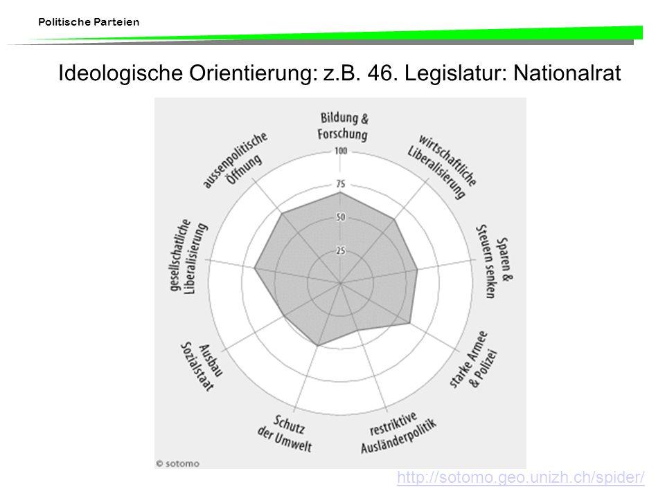 Politische Parteien Ideologische Orientierung: z.B. 46. Legislatur: Nationalrat http://sotomo.geo.unizh.ch/spider/