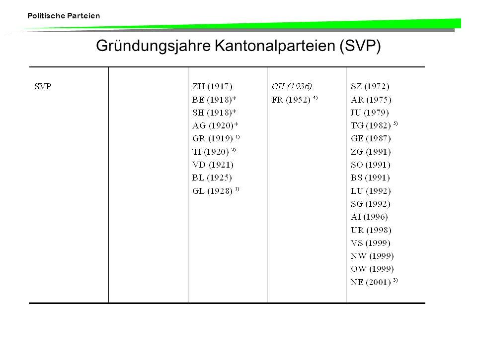 Politische Parteien Gründung der Parteien auf nationaler Ebene ParteiGründungsjahr SPS1888 FDP1894 CVP1912 SVP1936
