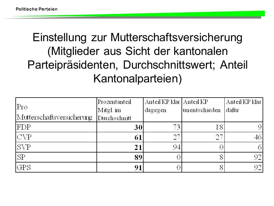 Politische Parteien Einstellung zur Mutterschaftsversicherung (Mitglieder aus Sicht der kantonalen Parteipräsidenten, Durchschnittswert; Anteil Kanton