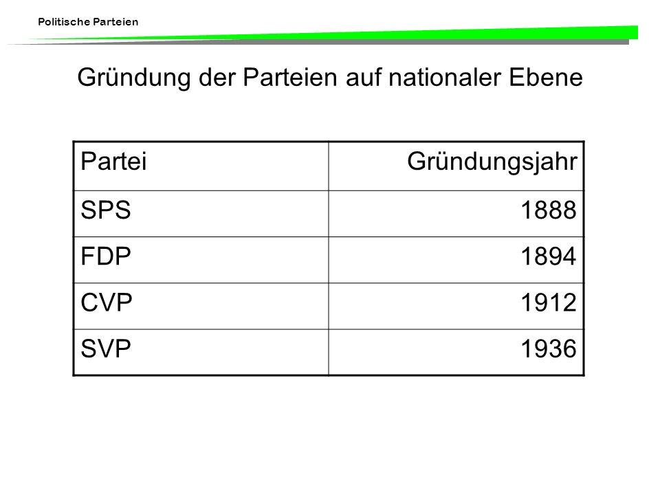 Politische Parteien CH-Parteiorganisationen Indizien für die Schwäche der Schweizer Parteiorganisationen –geringe Anerkennung durch den Staat (Art.