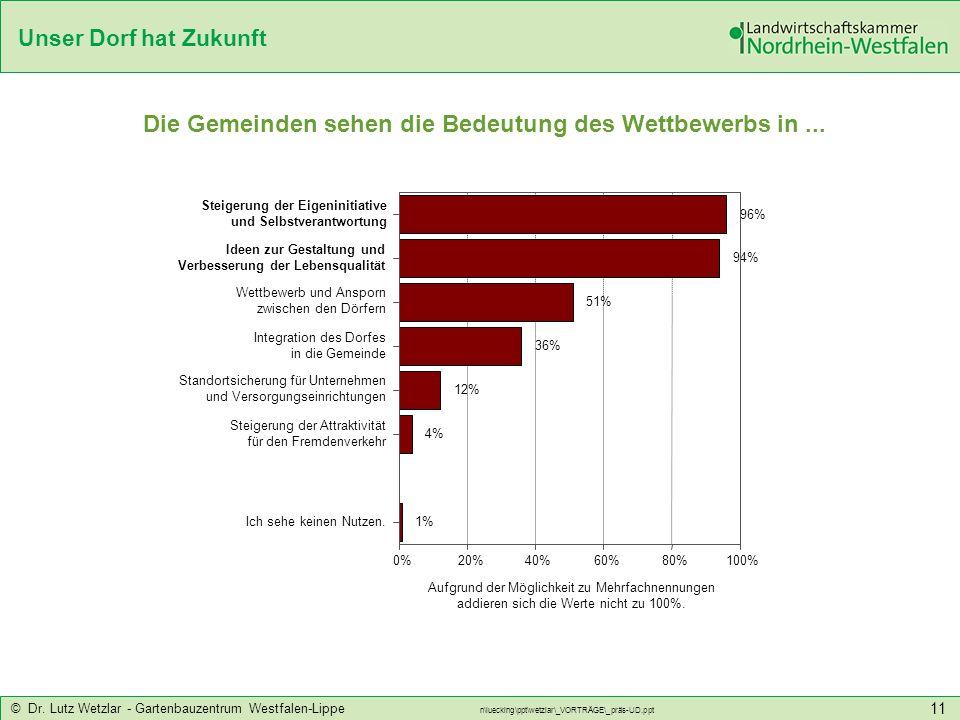 Unser Dorf hat Zukunft © Dr. Lutz Wetzlar - Gartenbauzentrum Westfalen-Lippe n\luecking\ppt\wetzlar\_VORTRÄGE\_präs-UD.ppt 11 Die Gemeinden sehen die