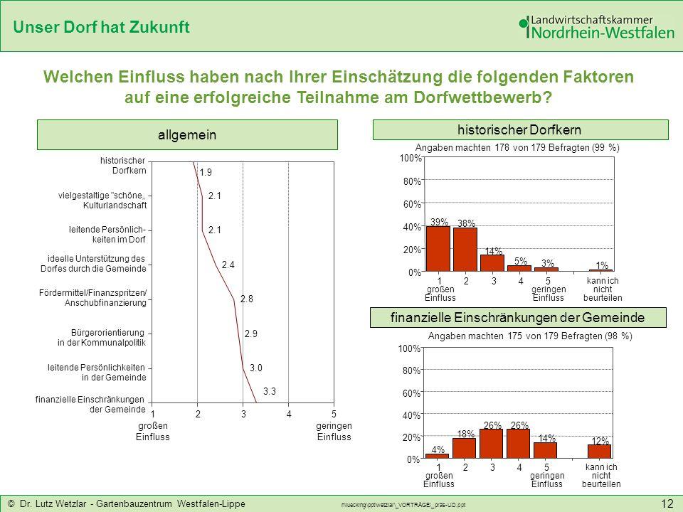 Unser Dorf hat Zukunft © Dr. Lutz Wetzlar - Gartenbauzentrum Westfalen-Lippe n\luecking\ppt\wetzlar\_VORTRÄGE\_präs-UD.ppt 12 Welchen Einfluss haben n