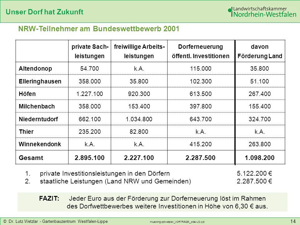 Unser Dorf hat Zukunft © Dr. Lutz Wetzlar - Gartenbauzentrum Westfalen-Lippe n\luecking\ppt\wetzlar\_VORTRÄGE\_präs-UD.ppt 14 private Sach- leistungen