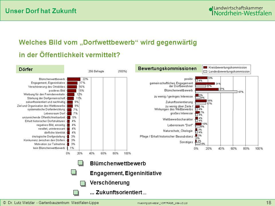 Unser Dorf hat Zukunft © Dr. Lutz Wetzlar - Gartenbauzentrum Westfalen-Lippe n\luecking\ppt\wetzlar\_VORTRÄGE\_präs-UD.ppt 18 Welches Bild vom Dorfwet