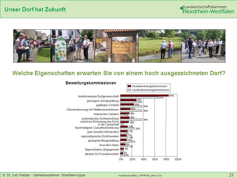 Unser Dorf hat Zukunft © Dr. Lutz Wetzlar - Gartenbauzentrum Westfalen-Lippe n\luecking\ppt\wetzlar\_VORTRÄGE\_präs-UD.ppt 21 Bewertungskommissionen W