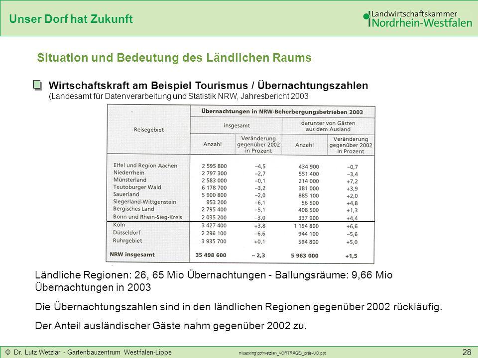Unser Dorf hat Zukunft © Dr. Lutz Wetzlar - Gartenbauzentrum Westfalen-Lippe n\luecking\ppt\wetzlar\_VORTRÄGE\_präs-UD.ppt 28 Situation und Bedeutung