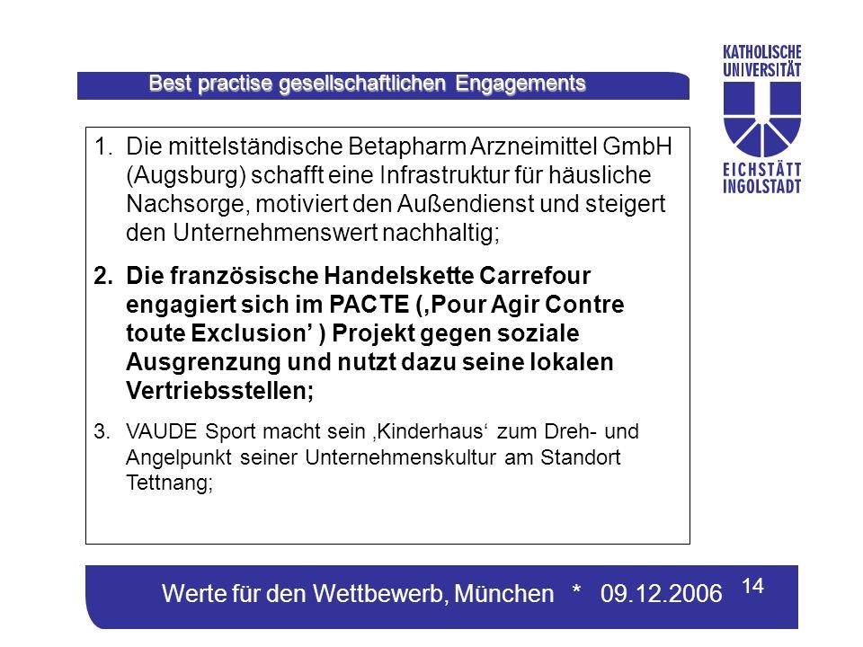 Werte für den Wettbewerb, München * 09.12.2006 14 Best practise gesellschaftlichen Engagements 1.Die mittelständische Betapharm Arzneimittel GmbH (Augsburg) schafft eine Infrastruktur für häusliche Nachsorge, motiviert den Außendienst und steigert den Unternehmenswert nachhaltig; 2.Die französische Handelskette Carrefour engagiert sich im PACTE (Pour Agir Contre toute Exclusion ) Projekt gegen soziale Ausgrenzung und nutzt dazu seine lokalen Vertriebsstellen; 3.VAUDE Sport macht sein Kinderhaus zum Dreh- und Angelpunkt seiner Unternehmenskultur am Standort Tettnang;