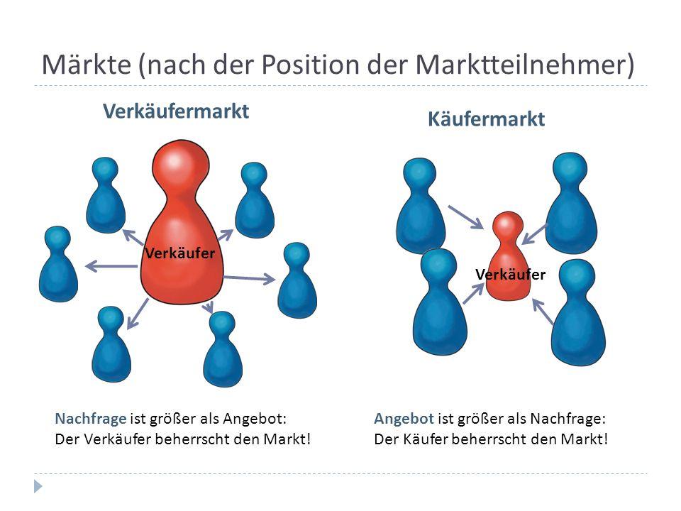 Märkte (nach der Position der Marktteilnehmer) Verkäufer Verkäufermarkt Nachfrage ist größer als Angebot: Der Verkäufer beherrscht den Markt! Käuferma