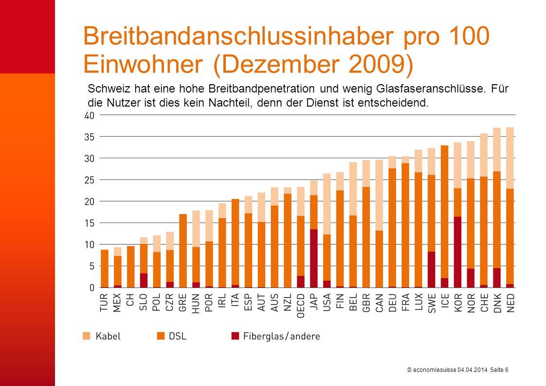 © economiesuisse Breitbandanschlussinhaber pro 100 Einwohner (Dezember 2009) 04.04.2014 Seite 6 Schweiz hat eine hohe Breitbandpenetration und wenig Glasfaseranschlüsse.