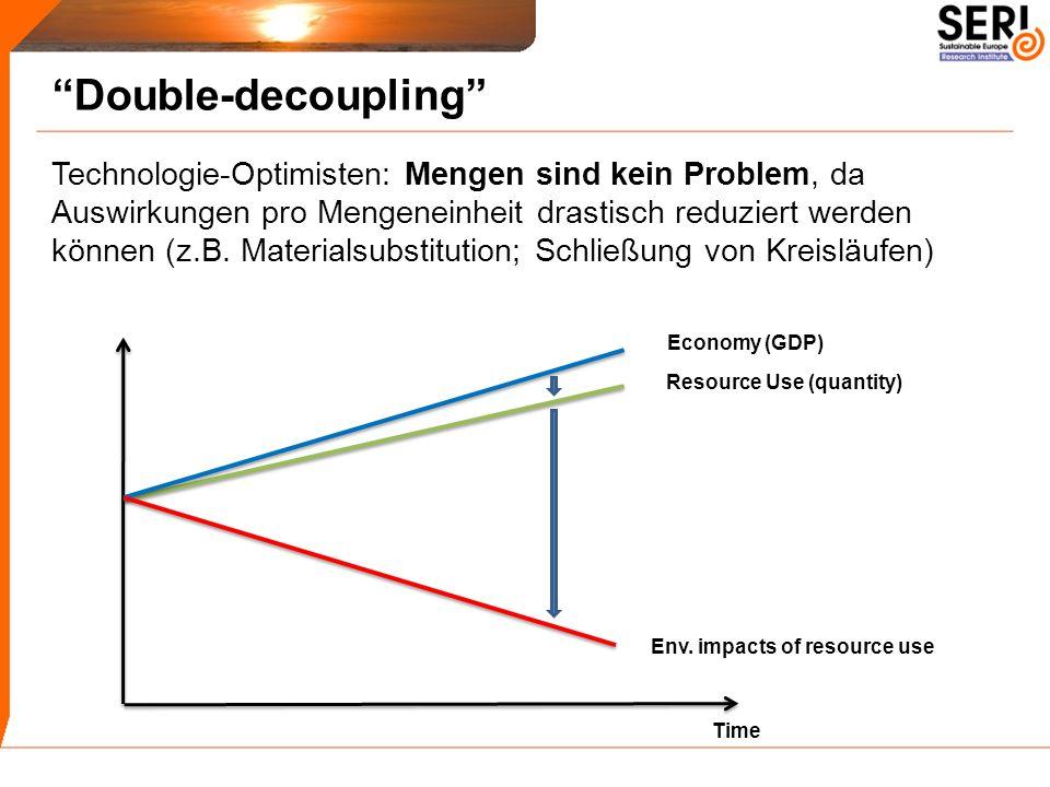 Economy (GDP) Env. impacts of resource use Time Resource Use (quantity) Technologie-Optimisten: Mengen sind kein Problem, da Auswirkungen pro Mengenei