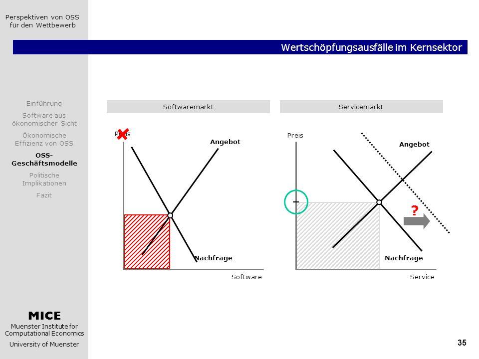 MICE Muenster Institute for Computational Economics University of Muenster Einführung Software aus ökonomischer Sicht Ökonomische Effizienz von OSS OSS- Geschäftsmodelle Politische Implikationen Fazit Perspektiven von OSS für den Wettbewerb 36 Standardisierung vs.