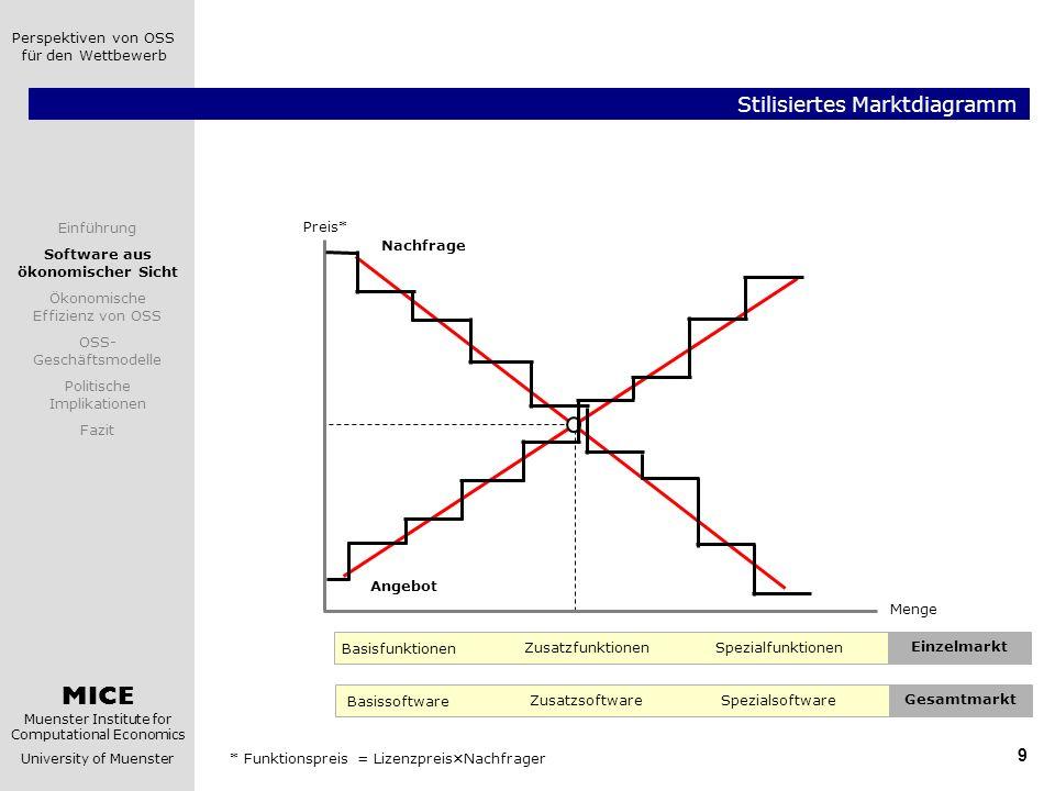 MICE Muenster Institute for Computational Economics University of Muenster Einführung Software aus ökonomischer Sicht Ökonomische Effizienz von OSS OSS- Geschäftsmodelle Politische Implikationen Fazit Perspektiven von OSS für den Wettbewerb 10 Marktversagen durch Externe Effekte.