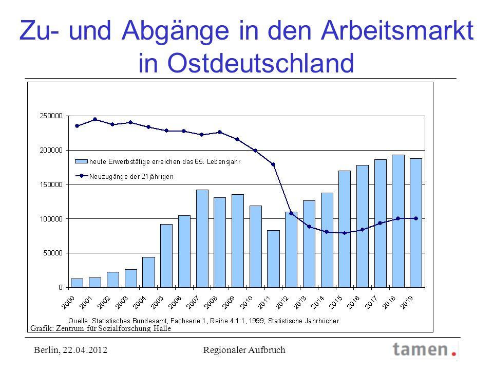 Zu- und Abgänge in den Arbeitsmarkt in Ostdeutschland Berlin, 22.04.2012 Regionaler Aufbruch Grafik: Zentrum für Sozialforschung Halle
