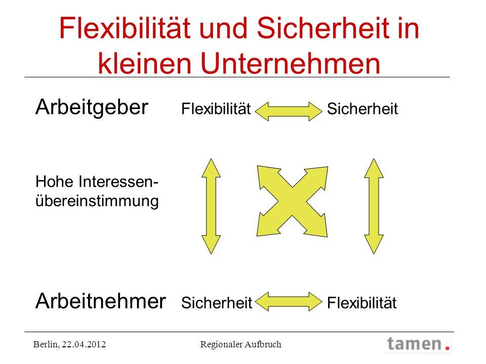 Flexibilität und Sicherheit in kleinen Unternehmen Arbeitgeber Flexibilität Sicherheit Hohe Interessen- übereinstimmung Arbeitnehmer SicherheitFlexibi