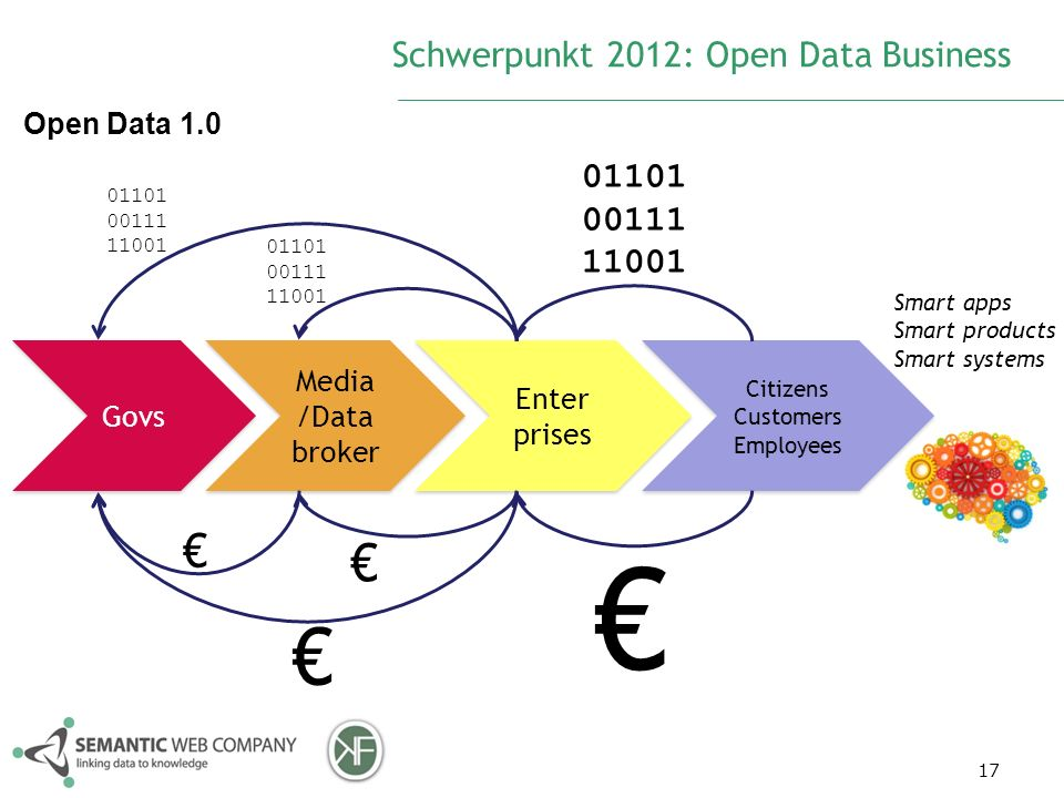 Schwerpunkt 2012: Open Data Business 17 Govs Media /Data broker Enter prises Enter prises Smart apps Smart products Smart systems 01101 00111 11001 01101 00111 11001 Citizens Customers Employees Citizens Customers Employees 01101 00111 11001 Open Data 1.0