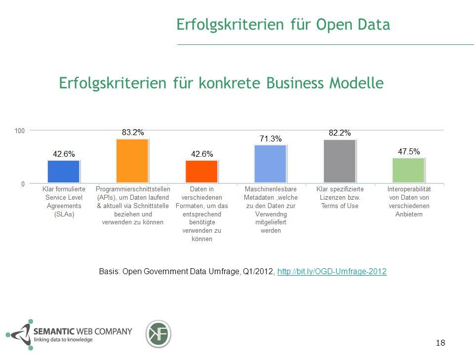 18 Erfolgskriterien für Open Data Erfolgskriterien für konkrete Business Modelle Basis: Open Government Data Umfrage, Q1/2012, http://bit.ly/OGD-Umfra