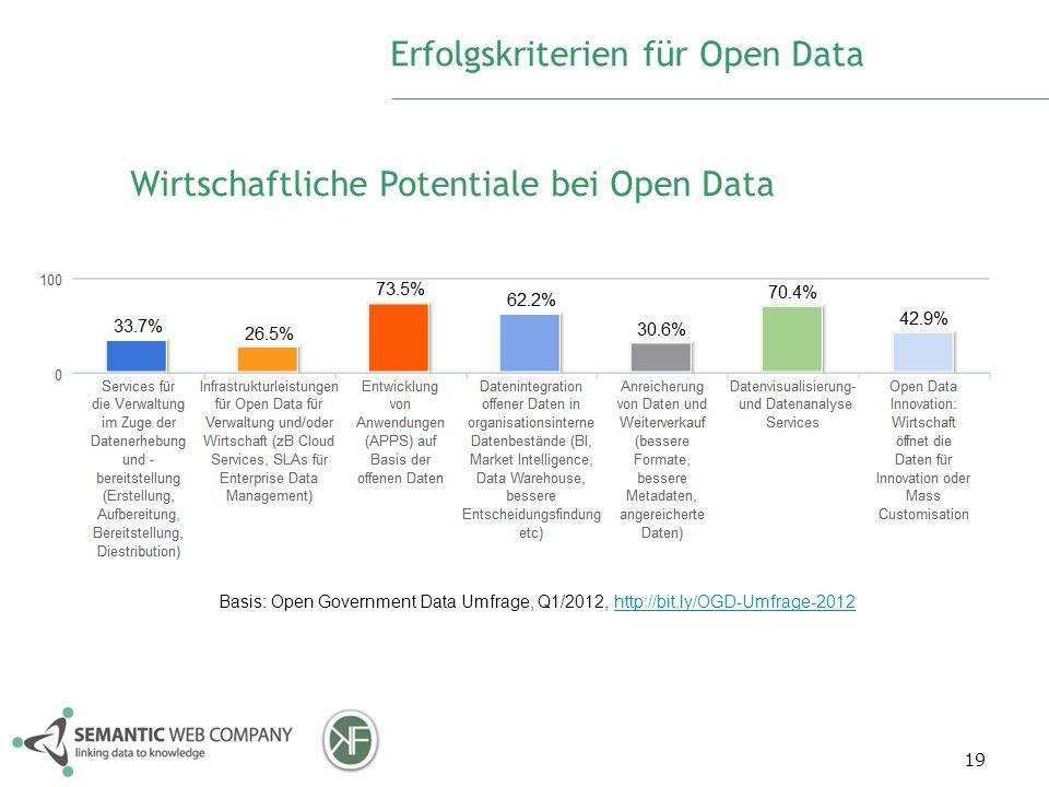 19 Erfolgskriterien für Open Data Wirtschaftliche Potentiale bei Open Data Basis: Open Government Data Umfrage, Q1/2012, http://bit.ly/OGD-Umfrage-201
