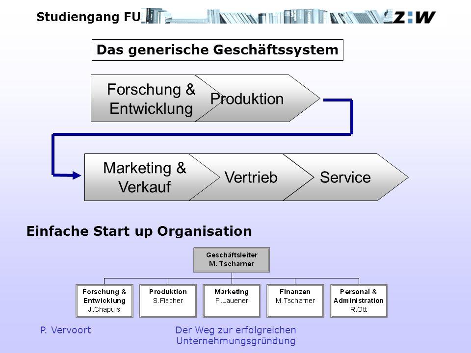 Studiengang FU P. VervoortDer Weg zur erfolgreichen Unternehmungsgründung Forschung & Entwicklung Produktion Marketing & Verkauf VertriebService Das g