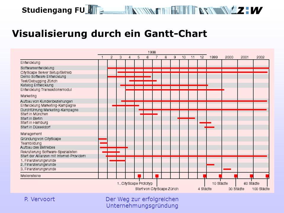 Studiengang FU P. VervoortDer Weg zur erfolgreichen Unternehmungsgründung Visualisierung durch ein Gantt-Chart