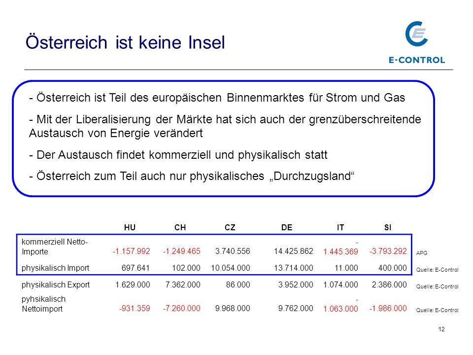 12 Österreich ist keine Insel HUCHCZDEITSI kommerziell Netto- Importe-1.157.992-1.249.4653.740.55614.425.862 - 1.445.369-3.793.292 APG physikalisch Import697.641102.00010.054.00013.714.00011.000400.000 Quelle: E-Control physikalisch Export1.629.0007.362.00086.0003.952.0001.074.0002.386.000 Quelle: E-Control pyhsikalisch Nettoimport-931.359-7.260.0009.968.0009.762.000 - 1.063.000-1.986.000 Quelle: E-Control - Österreich ist Teil des europäischen Binnenmarktes für Strom und Gas - Mit der Liberalisierung der Märkte hat sich auch der grenzüberschreitende Austausch von Energie verändert - Der Austausch findet kommerziell und physikalisch statt - Österreich zum Teil auch nur physikalisches Durchzugsland