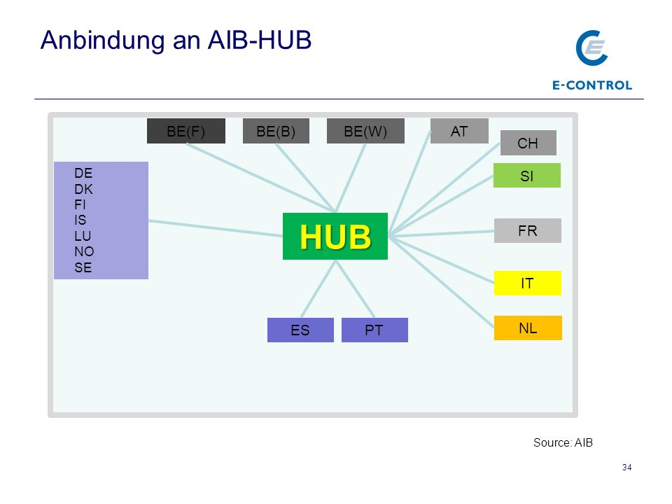 34 DE DK FI IS LU NO SE NL BE(F)BE(W)BE(B) CH AT IT PTES FR SI HUB Anbindung an AIB-HUB Source: AIB