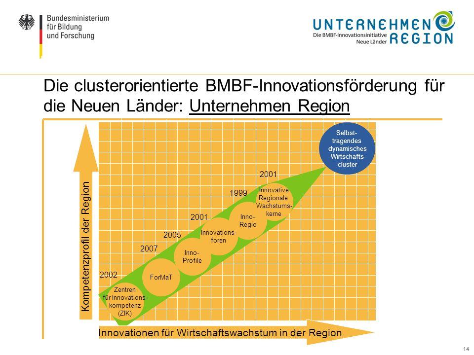 14 Ausgangslage / Handlungsbedarf (II) Die clusterorientierte BMBF-Innovationsförderung für die Neuen Länder: Unternehmen Region Innovationen für Wirt