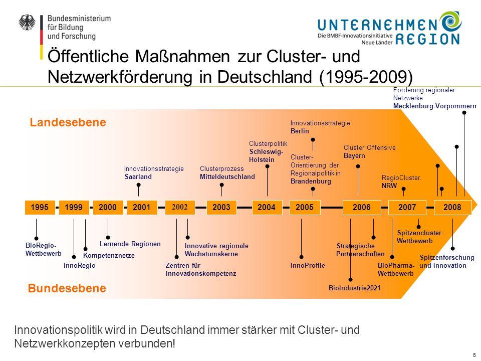 5 5 Öffentliche Maßnahmen zur Cluster- und Netzwerkförderung in Deutschland (1995-2009) Innovationspolitik wird in Deutschland immer stärker mit Clust