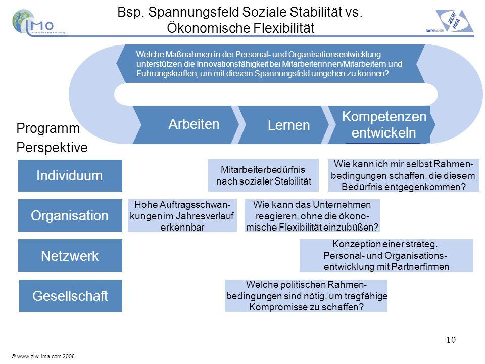 © www.zlw-ima.com 2008 10 Bsp. Spannungsfeld Soziale Stabilität vs. Ökonomische Flexibilität Gesellschaft Netzwerk Organisation Individuum Lernen Arbe