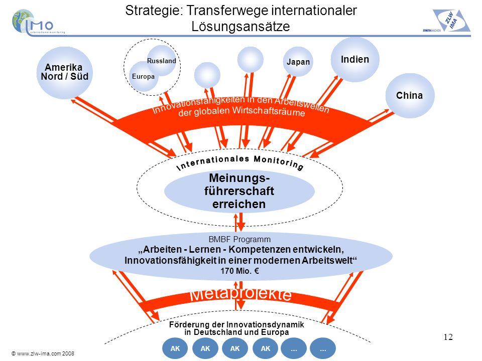 © www.zlw-ima.com 2008 12 Strategie: Transferwege internationaler Lösungsansätze Förderung der Innovationsdynamik in Deutschland und Europa Arbeiten -