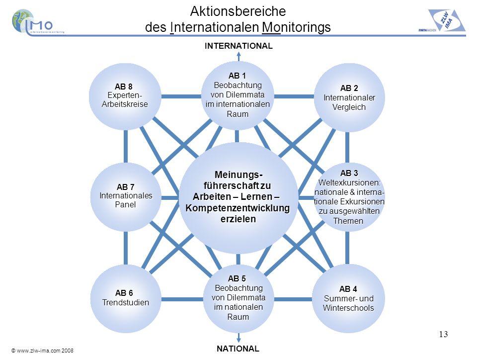 © www.zlw-ima.com 2008 13 Aktionsbereiche des Internationalen Monitorings INTERNATIONAL Meinungs- führerschaft zu Arbeiten –Lernen – Arbeiten – Lernen