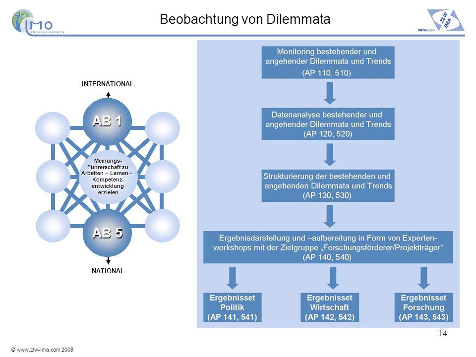 © www.zlw-ima.com 2008 14 Beobachtung von Dilemmata INTERNATIONAL Meinungs- Führerschaft zu Arbeiten – Lernen – Kompetenz-entwicklungerzielen NATIONAL