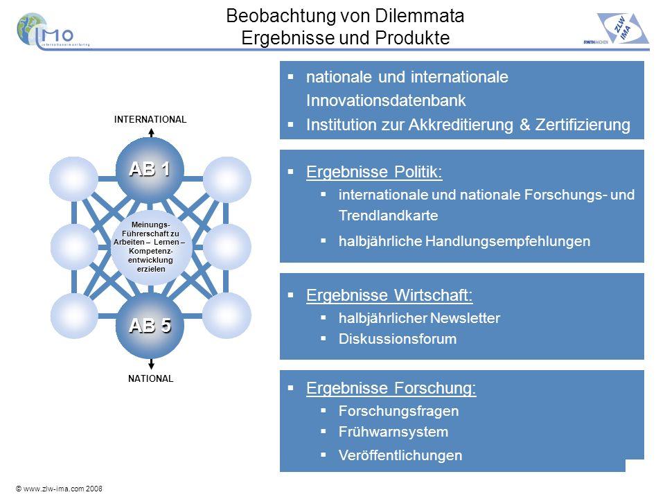 © www.zlw-ima.com 2008 15 Beobachtung von Dilemmata Ergebnisse und Produkte nationale und internationale Innovationsdatenbank Institution zur Akkredit