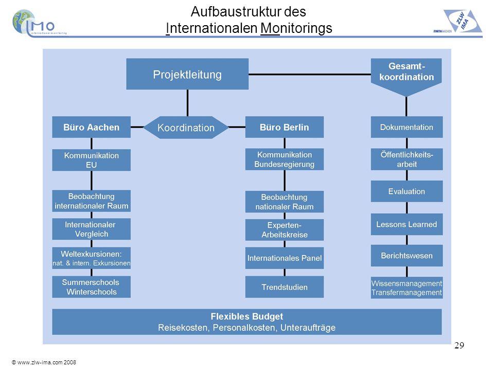 © www.zlw-ima.com 2008 29 Aufbaustruktur des Internationalen Monitorings