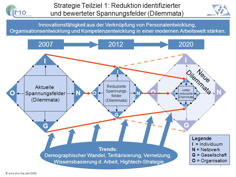 © www.zlw-ima.com 2008 7 Strategie Teilziel 1: Reduktion identifizierter und bewerteter Spannungsfelder (Dilemmata) O I N G Innovationsfähigkeit aus d